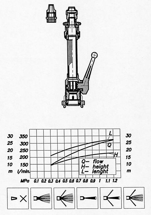 Prądownica mgłowa uniwersalna UR-RP fi 52