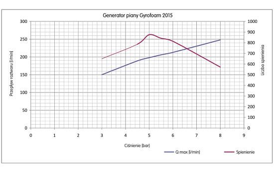 Generator piany Gyrofoam 2015 wykres wydajności